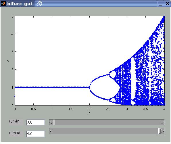 Logistic difference equation experimental matlab gui program that generates bifurcation diagrams of the logistic difference equation ccuart Images