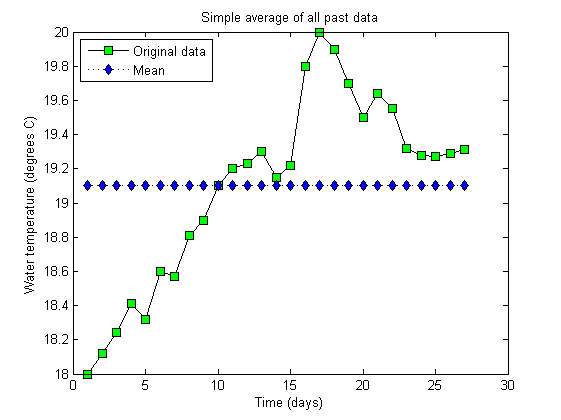 Time Series Analysis - Basic Techniques